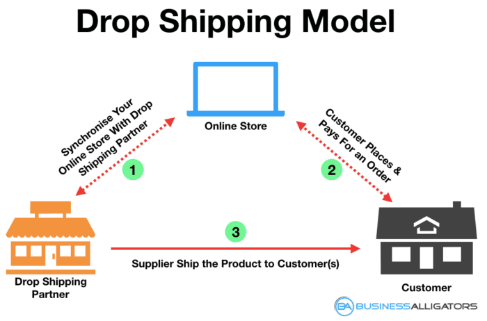 drop shipping model, drop shipping flowchart, drop shipping