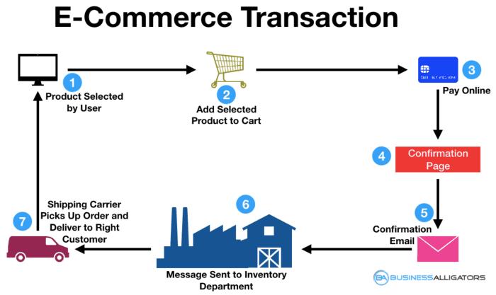 e-commerce transaction flowchart, e-commerce business working model, e-commerce flowchart