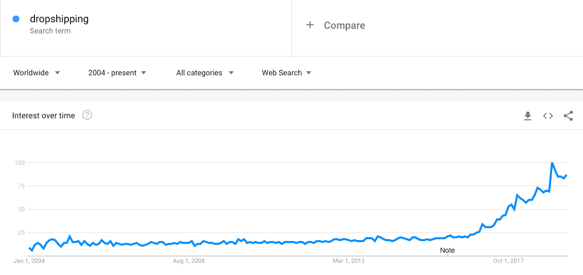 dropshipping market trend