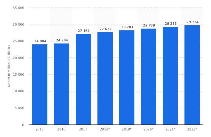 global crm market size