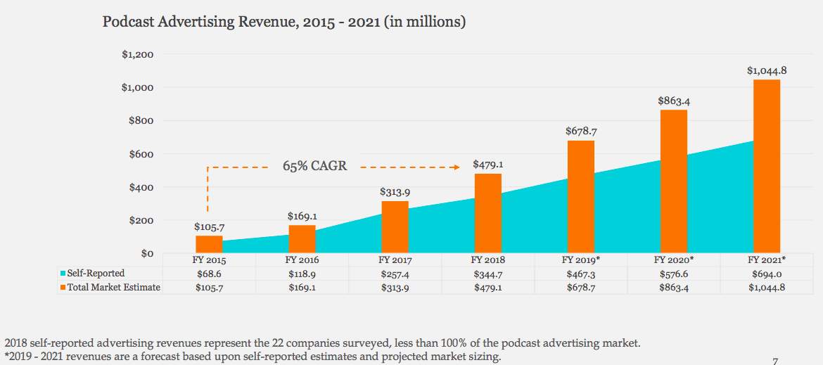 global podcast industry revenue
