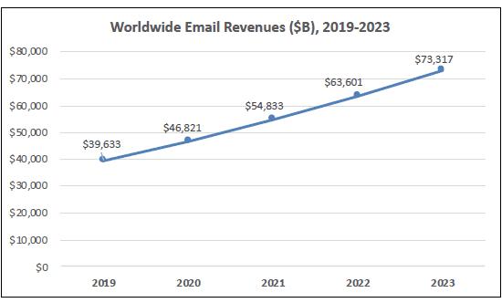 email revenue 2023, email revenue forecast