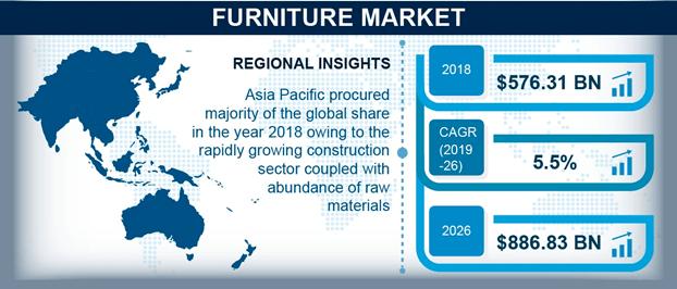 furniture business market size