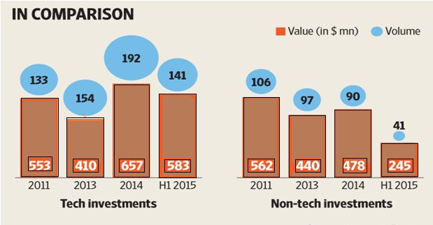 funding stats technical startup vs non technical startup