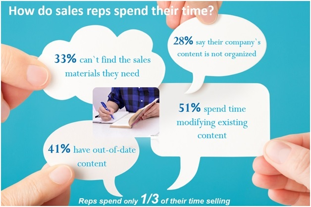 sales person time spend activities
