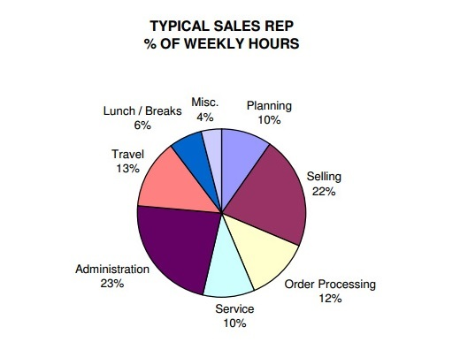 sales person weekly hours spent