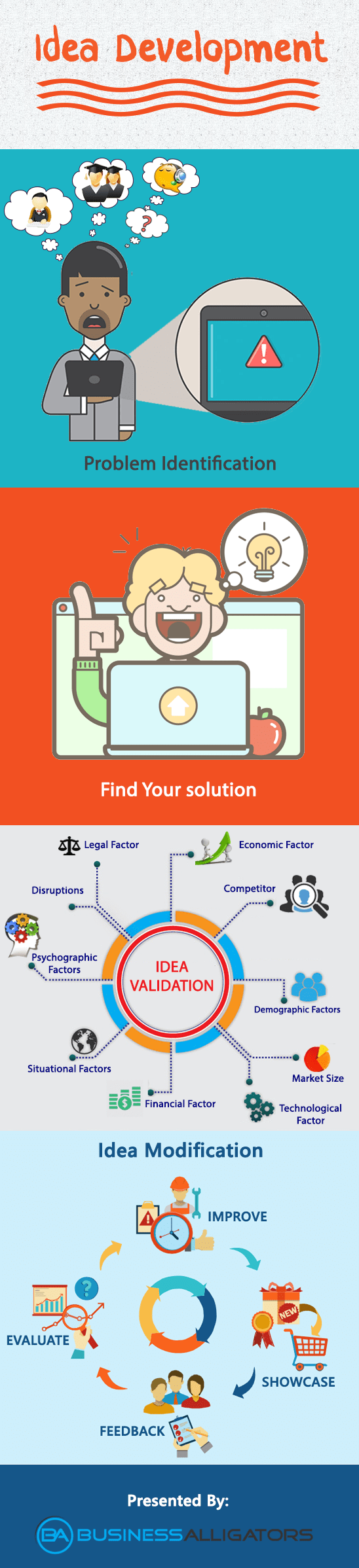 idea development finding solution business plan idea validation modification identification infographic