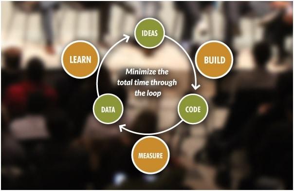 lean startup principle idea validation