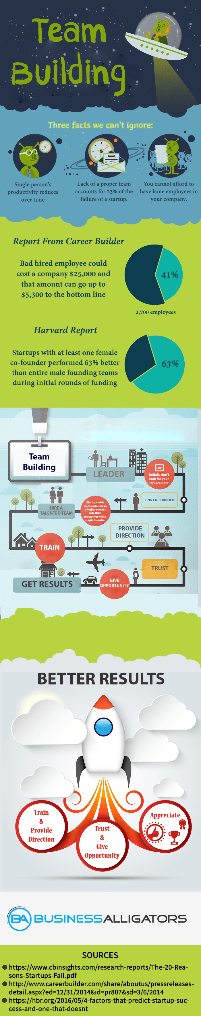 team building infographics process steps business startup