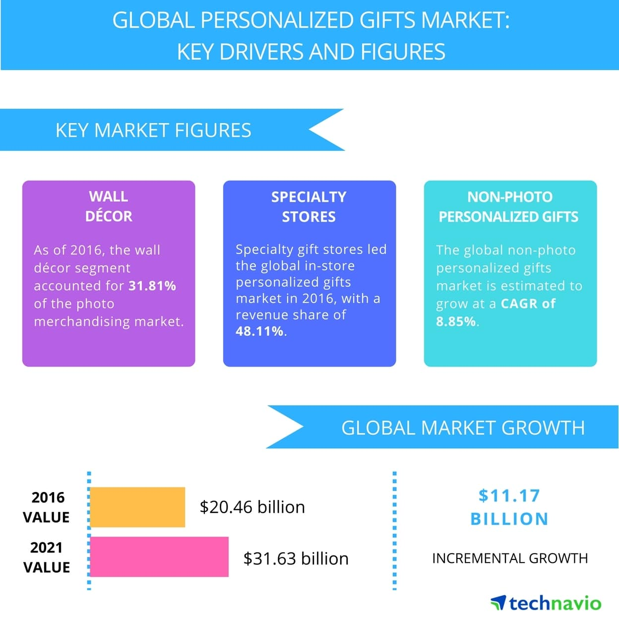 global personalized gift market size technavio report by 2021