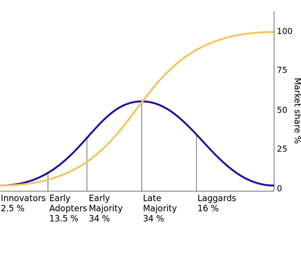 Law of diffusion of innovation chart for generating sale of any new product