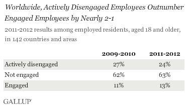 employee engagement stat, employee engaged at work stat