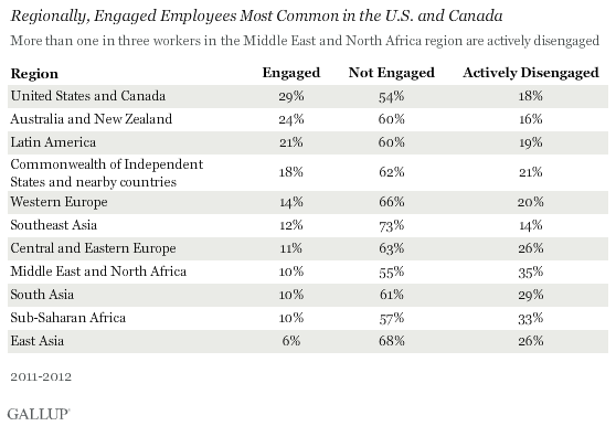employee engagement stat, employee engagement country wise stat