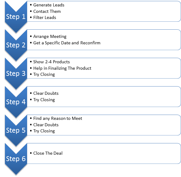 complete sales process flow chart for generating any sale