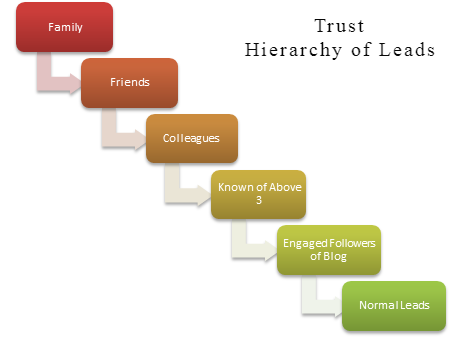 trust hierarchy chart for leads for creating a sale