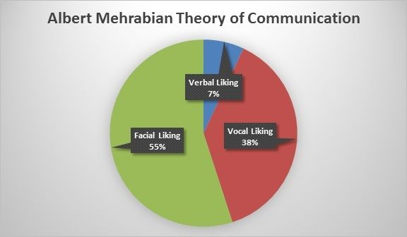 Albert Mehrabian theory, communication facts, communication stats