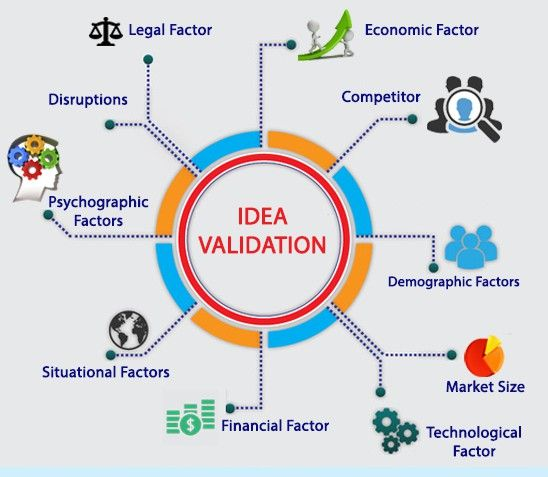 idea validation process, factors to validate idea