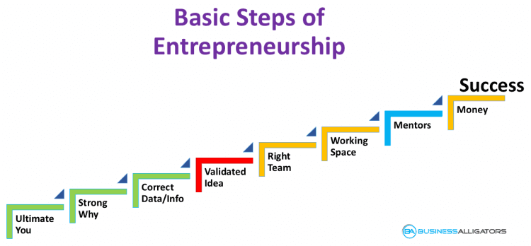 basic steps to become entrepreneur, become entrepreneur, how to become entrepreneur, entrepreneurship process