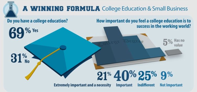 college education importance in entrepreneurship stats, role of education in entrepreneurship, what small business owners feel about education infographics