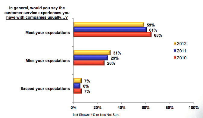 customer service satisfaction stats, total clients satisfied with customer service stats
