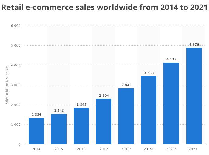 e-commerce sales market size, e-commerce sales global market size trend