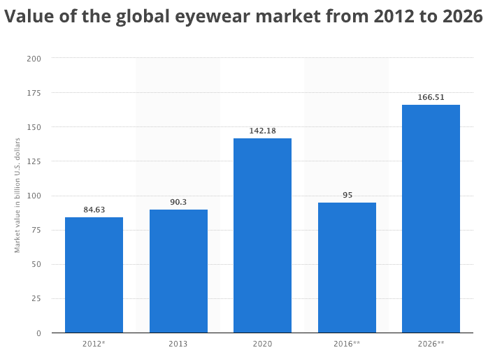 eyewear market size, eye wear market size trend