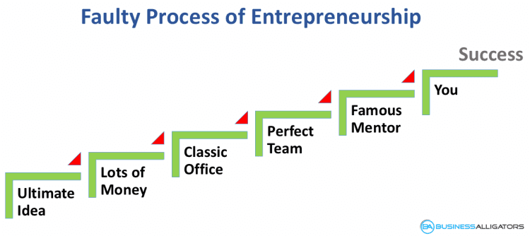 steps to become entrepreneur, become entrepreneur, process to entrepreneurship