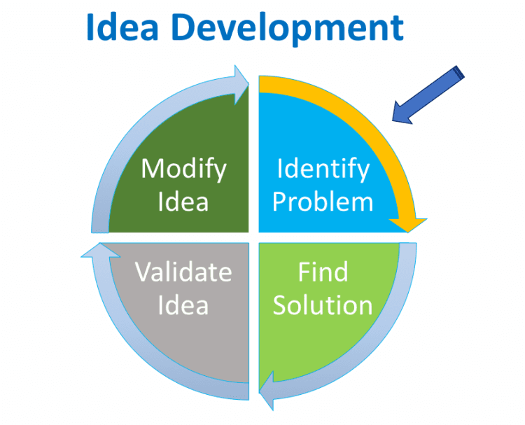 idea development steps, how to find a unique business idea, idea development process