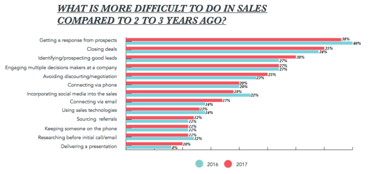 most difficult thing in sales, what sales people find difficult in sales