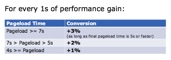 page load time affect on online conversion rate, website affect on online conversion rate