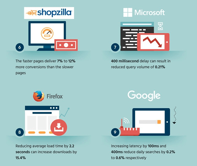 page load time impact on big brands, website speed impact on top companies