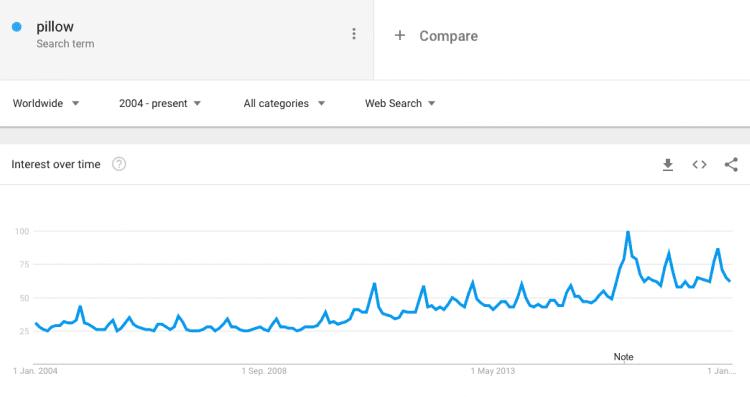 pillow business market trend