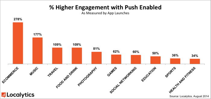 push notification impact engagement, push notification stats and facts
