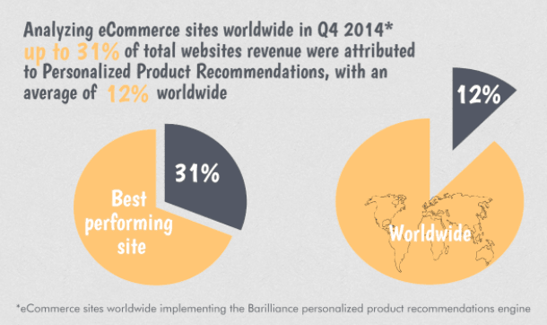 product recommendation impact e-commerce shoping rate, recommendation affect e-commerce online conversion rate