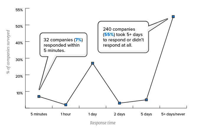 response to lead survey, time in which people respond to a lead, time in which people contact a lead
