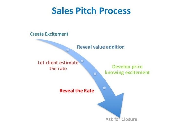 sales pitch process