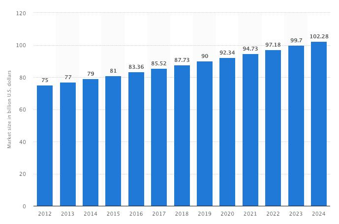 salon business global market size, hair care global market size trend