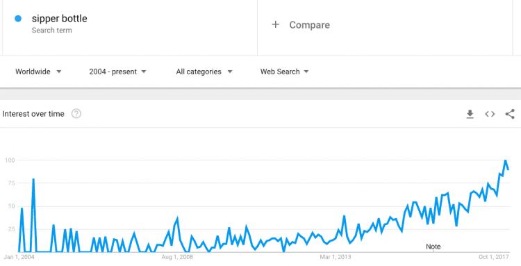 sipper bottle global market trend