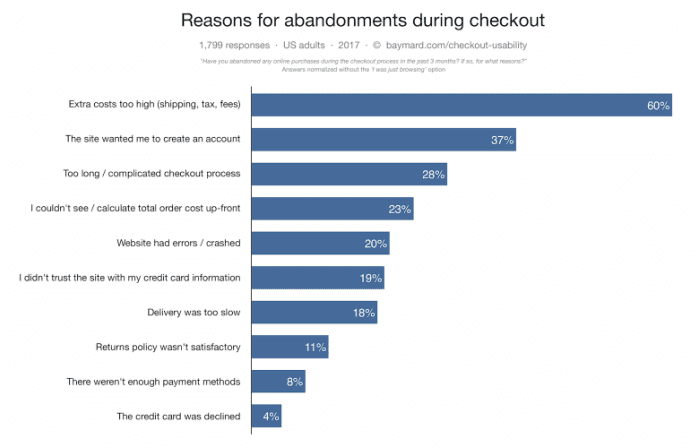transaction checkout facts, abandonment during checkout