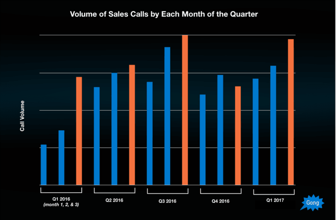 volume of calls salesperson do in each month of a quarter to their clients