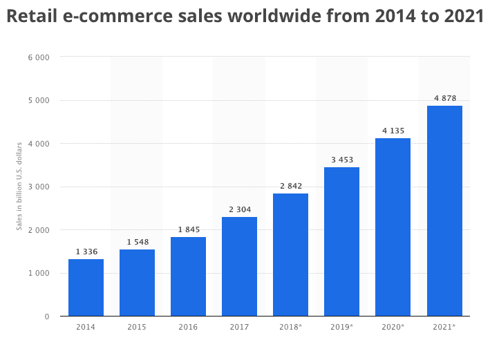 e-commerce sale, e-commerce sale this year, global retail e-commerce sales from 2014 to 2021