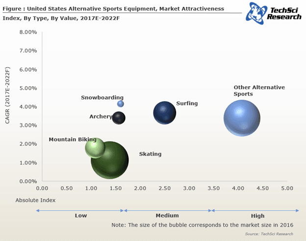 skating market size, skates market share