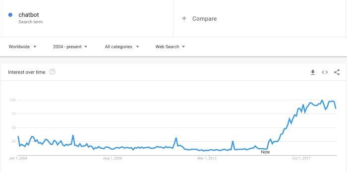 chatbot market trend