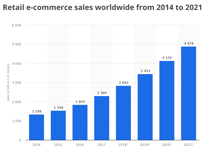 global e-commerce market size