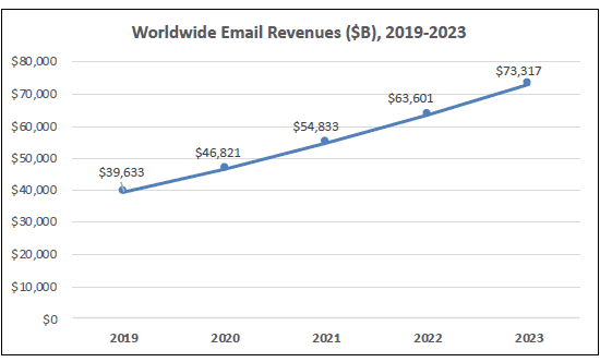 email revenue 2023, email revenue forecast
