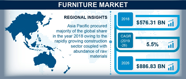 furniture business market size